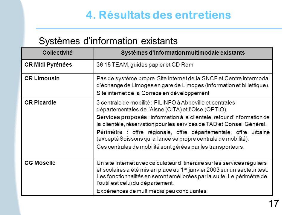 17 4. Résultats des entretiens Systèmes dinformation existants CollectivitéSystèmes dinformation multimodale existants CR Midi Pyrénées36 15 TEAM, gui