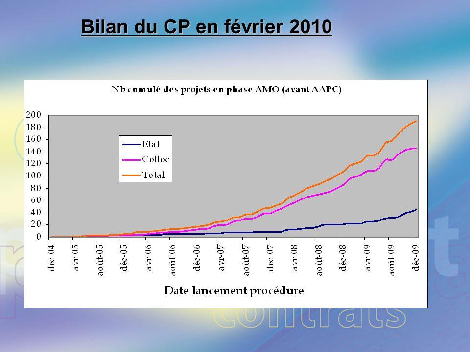 Page 13. Bilan du CP en février 2010