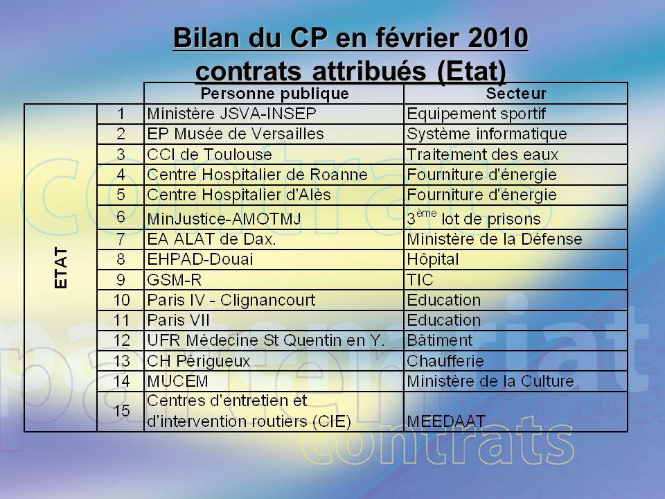 Page 15. Bilan du CP en février 2010 contrats attribués (Etat)