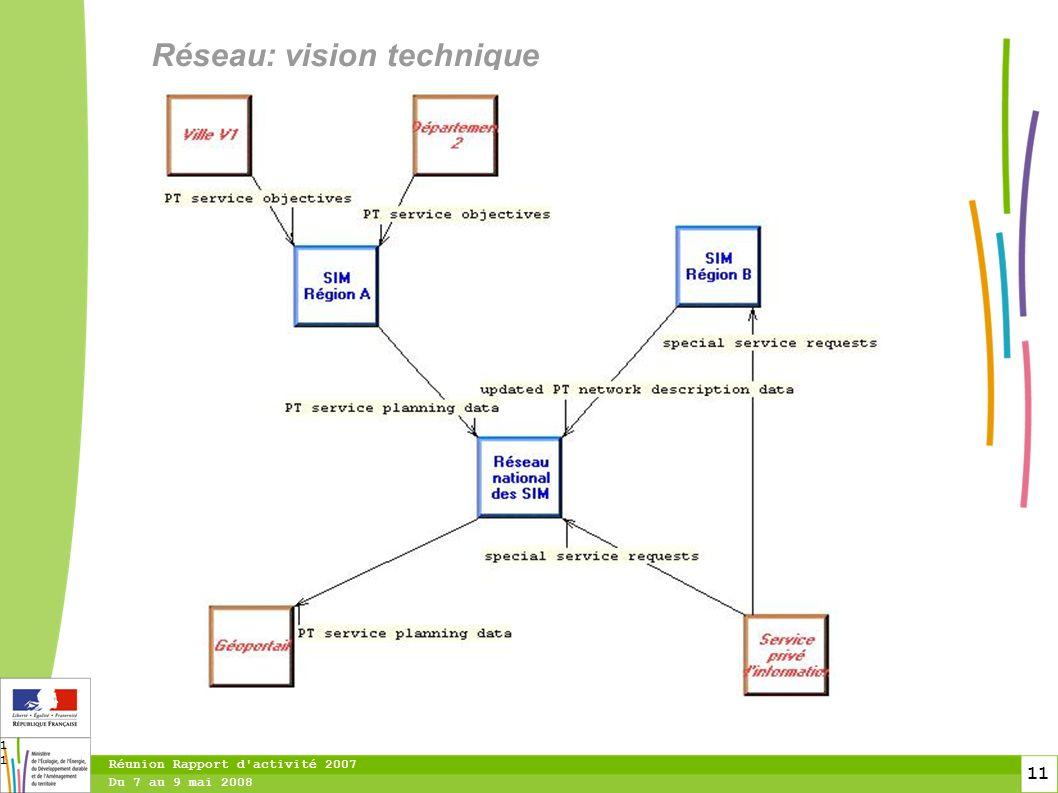 11 Du 7 au 9 mai 2008 Réunion Rapport d activité 2007 11 Réseau: vision technique