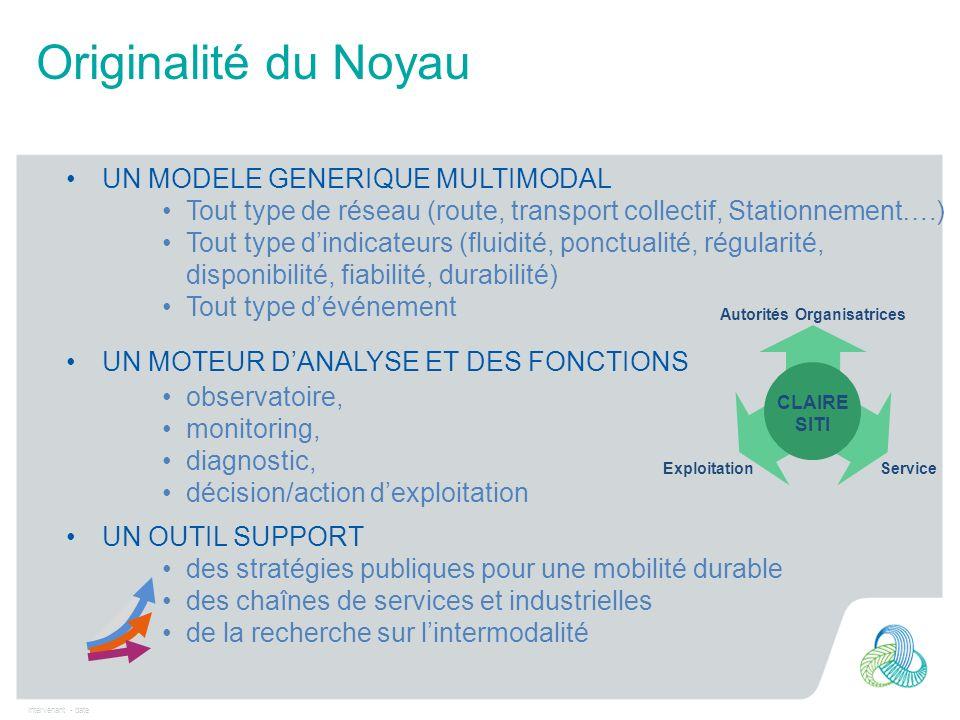 Intervenant - date Originalité du Noyau UN MODELE GENERIQUE MULTIMODAL Tout type de réseau (route, transport collectif, Stationnement….) Tout type din