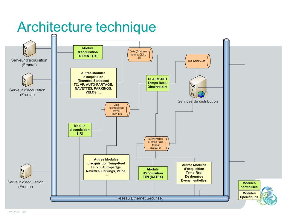 Intervenant - date Architecture technique
