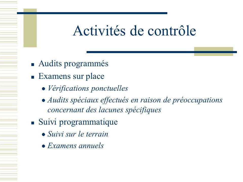 Activités de contrôle Audits programmés Examens sur place Vérifications ponctuelles Audits spéciaux effectués en raison de préoccupations concernant d