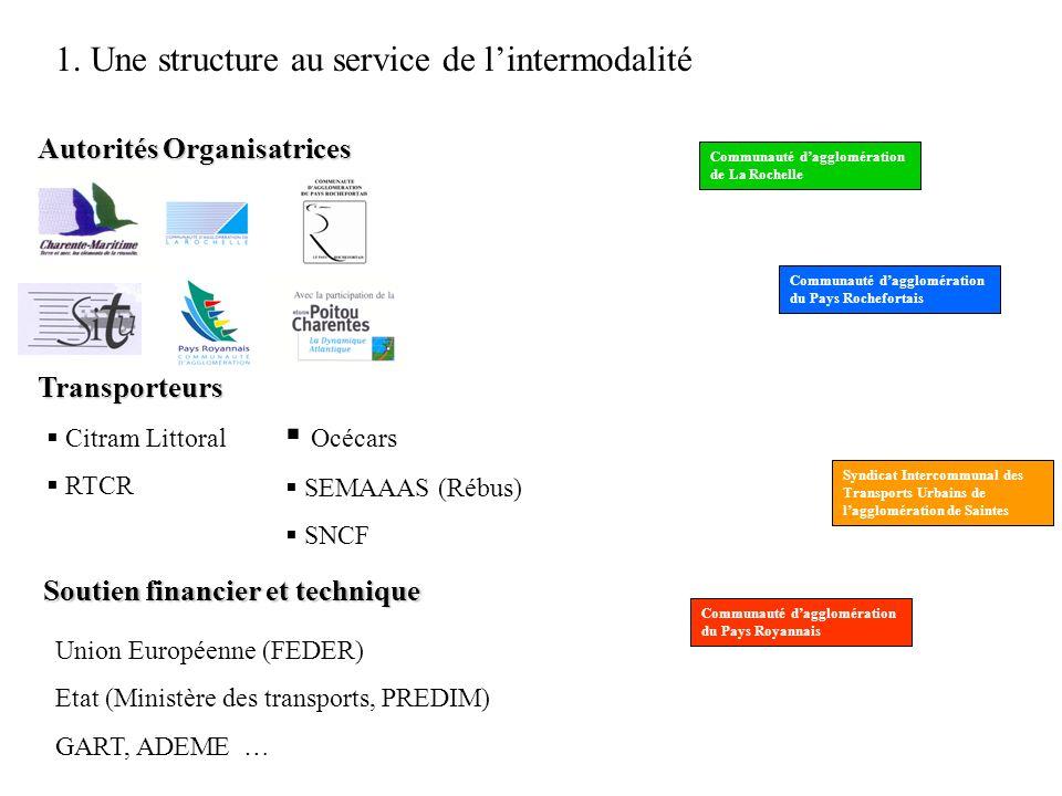 1. Une structure au service de lintermodalité Autorités Organisatrices Communauté dagglomération de La Rochelle Communauté dagglomération du Pays Roch