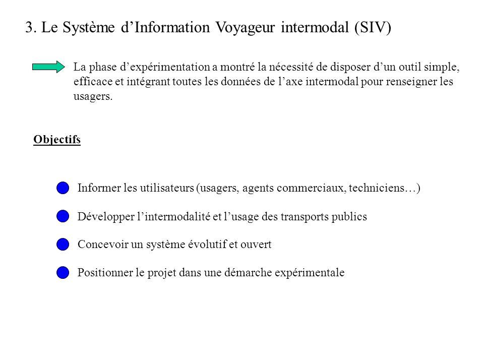 3. Le Système dInformation Voyageur intermodal (SIV) La phase dexpérimentation a montré la nécessité de disposer dun outil simple, efficace et intégra