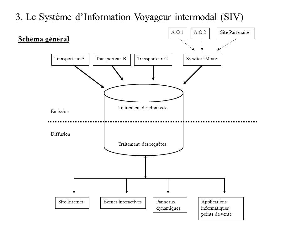 3. Le Système dInformation Voyageur intermodal (SIV) Schéma général Transporteur ATransporteur CSyndicat Mixte A.O 1A.O 2Site Partenaire Site Internet