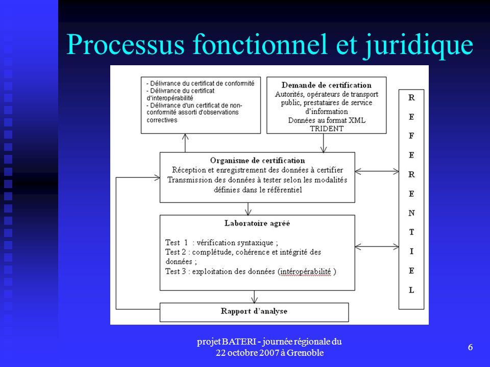 projet BATERI - journée régionale du 22 octobre 2007 à Grenoble 6 Processus fonctionnel et juridique