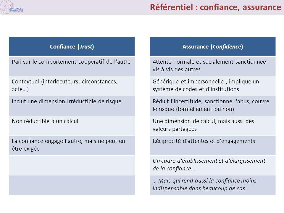 Référentiel : confiance, assurance Confiance (Trust) Pari sur le comportement coopératif de l'autre Contextuel (interlocuteurs, circonstances, acte…)