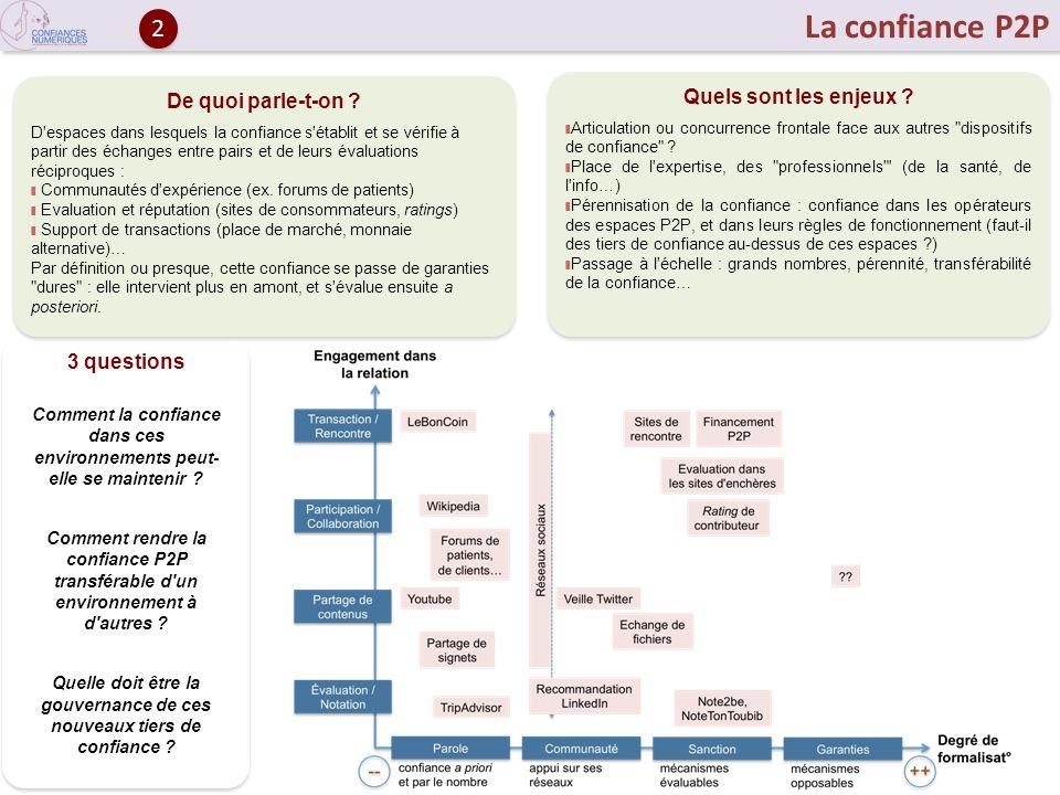 La confiance P2P 3 questions Comment la confiance dans ces environnements peut- elle se maintenir ? Comment rendre la confiance P2P transférable d'un
