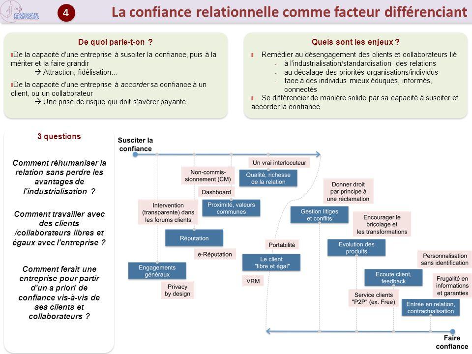 La confiance relationnelle comme facteur différenciant De quoi parle-t-on ? De la capacité d'une entreprise à susciter la confiance, puis à la mériter