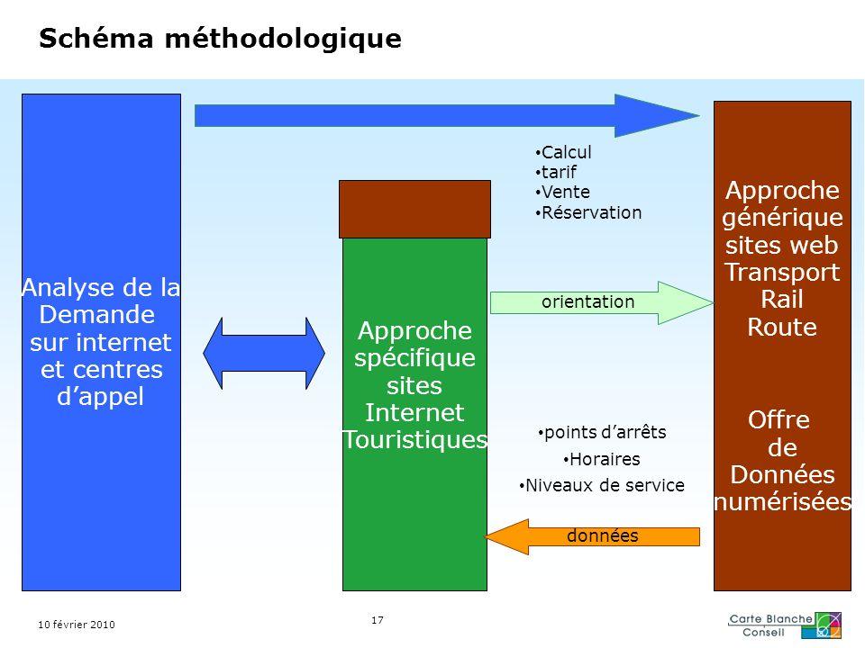 17 Schéma méthodologique Analyse de la Demande sur internet et centres dappel Approche spécifique sites Internet Touristiques Approche générique sites
