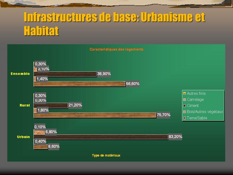 Infrastructures de base: Urbanisme et Habitat