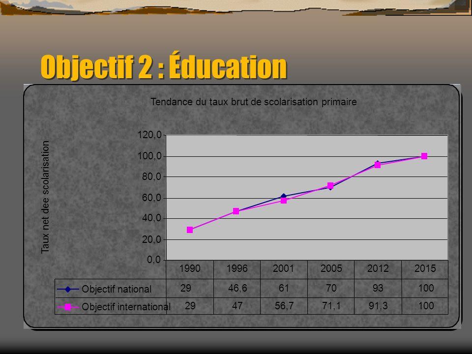Objectif 2 : Éducation Tendance du taux brut de scolarisation primaire 0,0 20,0 40,0 60,0 80,0 100,0 120,0 Taux net dee scolarisation Objectif nationa