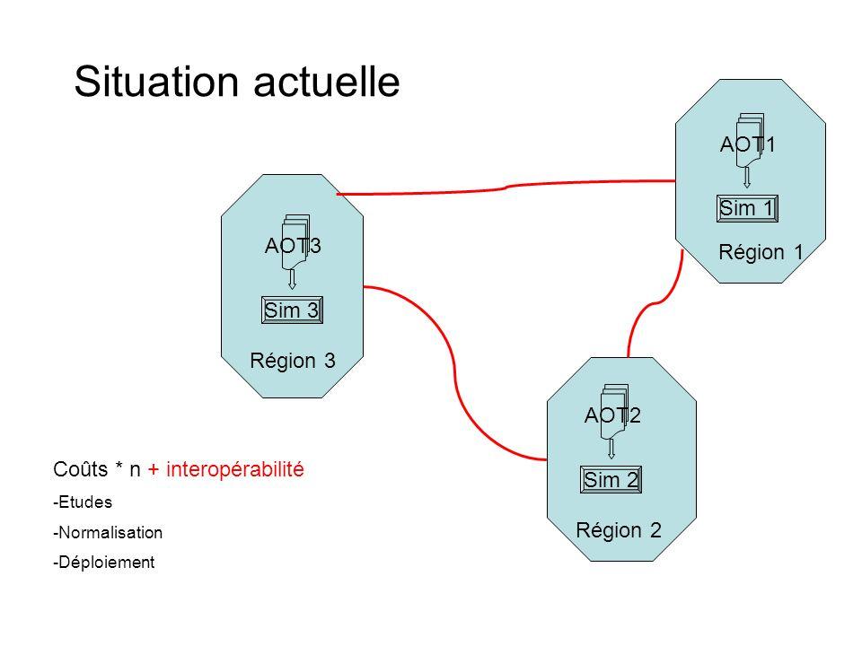 Région 1 Région 2 Région 3 AOT3 Sim 3 AOT2 Sim 2 AOT1 Sim 1 Coûts * n + interopérabilité -Etudes -Normalisation -Déploiement Situation actuelle