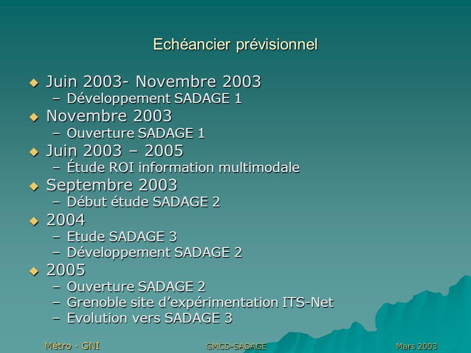 Métro - GNI Mars 2003GMCD-SADAGE Echéancier prévisionnel Juin 2003- Novembre 2003 Juin 2003- Novembre 2003 –Développement SADAGE 1 Novembre 2003 Novembre 2003 –Ouverture SADAGE 1 Juin 2003 – 2005 Juin 2003 – 2005 –Étude ROI information multimodale Septembre 2003 Septembre 2003 –Début étude SADAGE 2 2004 2004 –Etude SADAGE 3 –Développement SADAGE 2 2005 2005 –Ouverture SADAGE 2 –Grenoble site dexpérimentation ITS-Net –Evolution vers SADAGE 3