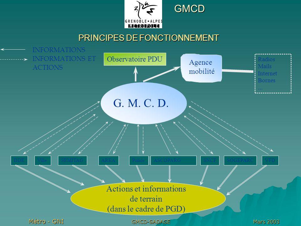 Métro - GNI Mars 2003GMCD-SADAGE PRINCIPES DE FONCTIONNEMENT INFORMATIONS INFORMATIONS ET ACTIONS DDEVilleSEMITAGAREAPoliceASCOPARGSNCFSOGEPARCVFD G.