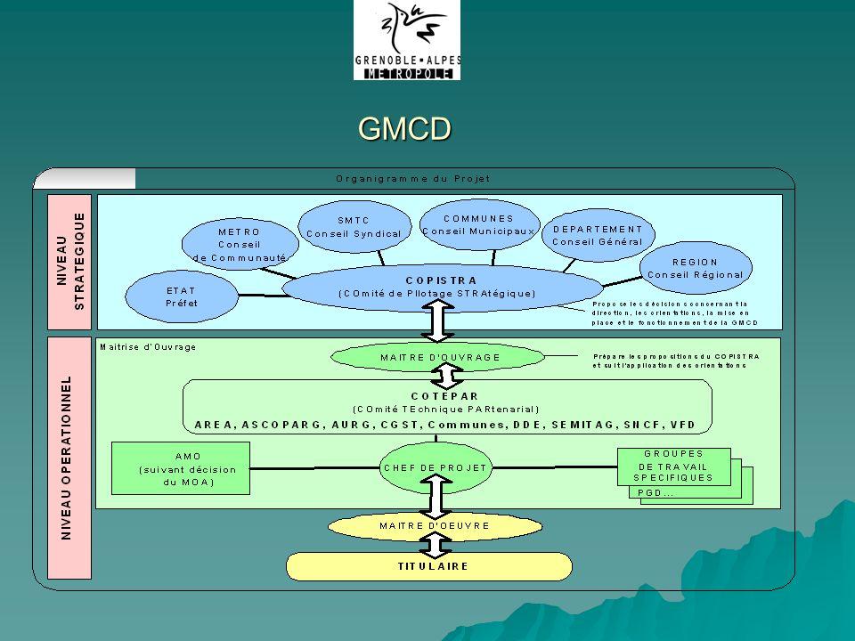 Métro - GNI Mars 2003GMCD-SADAGE BATIMENT Etude de programmation en cours 1 bâtiment multi-exploitants .