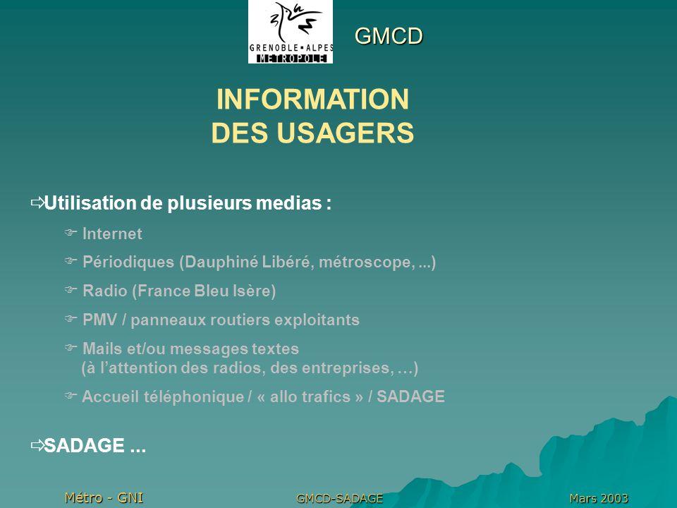 Métro - GNI Mars 2003GMCD-SADAGE Un projet fédérateur Transport Déplacement Mobilité …… Objets communiquants «Pervasive computing» …….