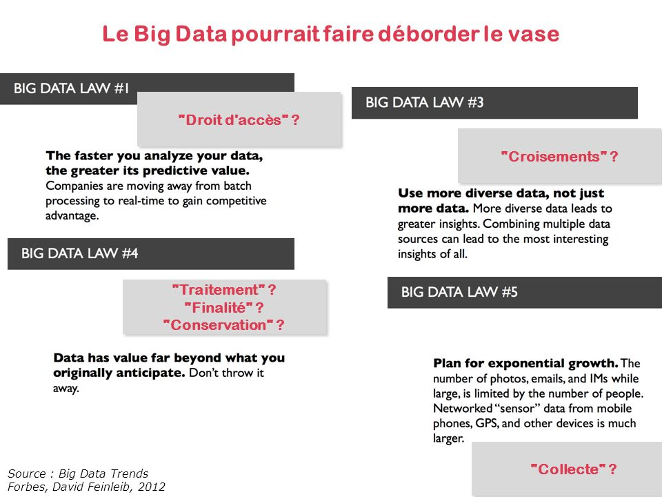Le Big Data pourrait faire déborder le vase Source : Big Data Trends Forbes, David Feinleib, 2012 Collecte .