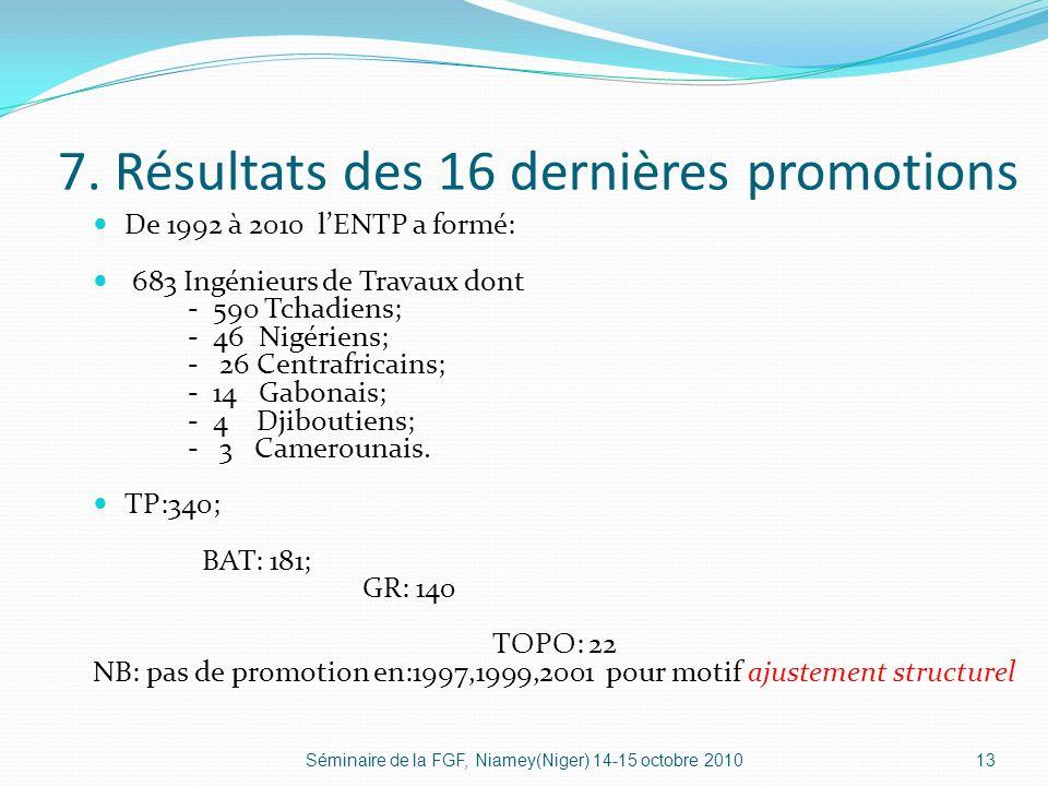 7. Résultats des 16 dernières promotions De 1992 à 2010 lENTP a formé: 683 Ingénieurs de Travaux dont - 590 Tchadiens; - 46 Nigériens; - 26 Centrafric