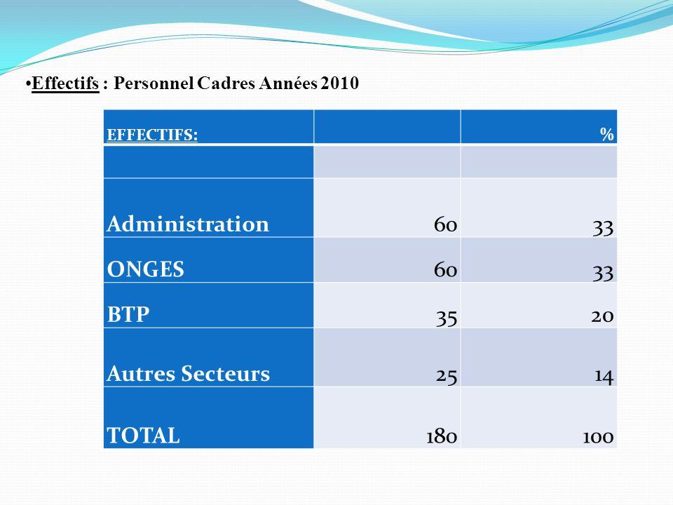 EFFECTIFS:% Administration6033 ONGES6033 BTP3520 Autres Secteurs2514 TOTAL180100 Effectifs : Personnel Cadres Années 2010
