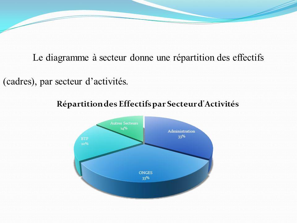 Le diagramme à secteur donne une répartition des effectifs (cadres), par secteur dactivités.