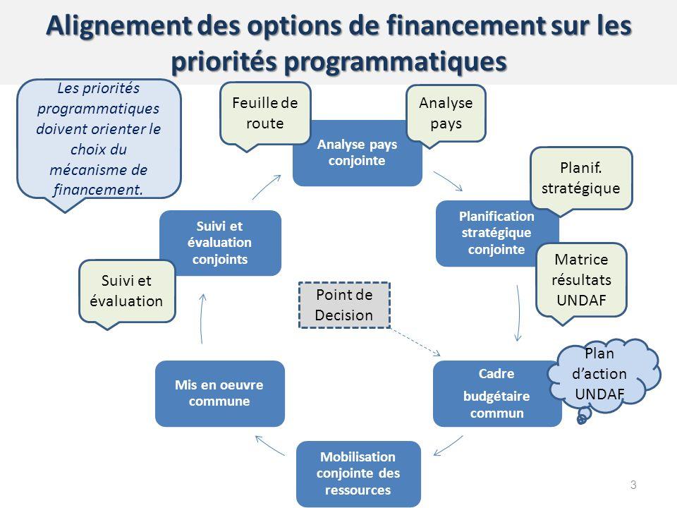 Alignement des options de financement sur les priorités programmatiques 3 Point de Decision Les priorités programmatiques doivent orienter le choix du