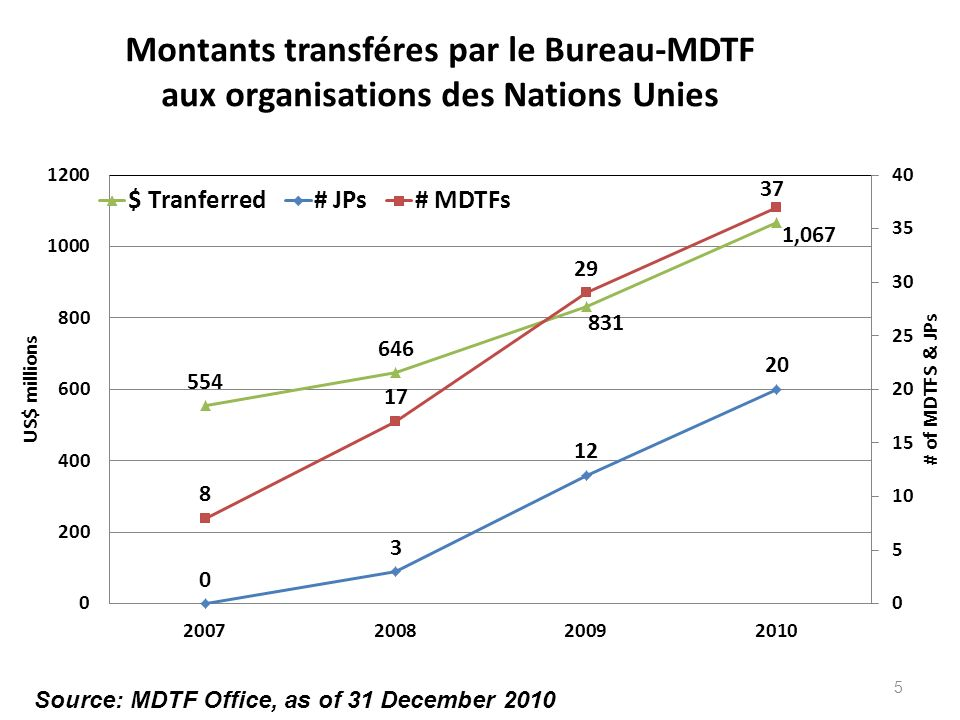 5 Source: MDTF Office, as of 31 December 2010