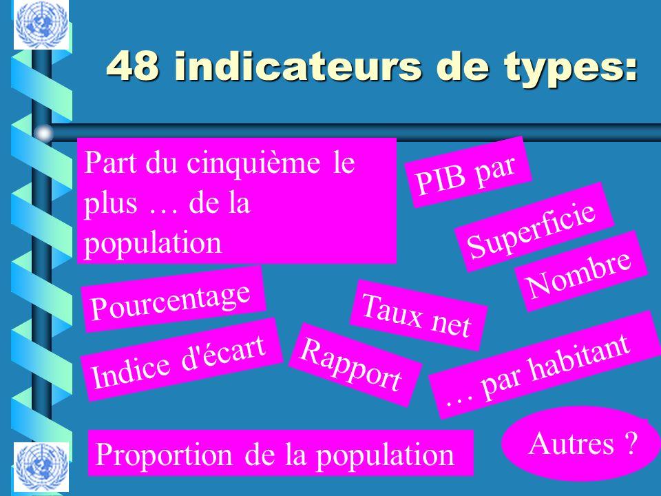 48 indicateurs de types: Proportion de la population Indice d'écart Part du cinquième le plus … de la population Pourcentage Taux net Rapport Nombre S