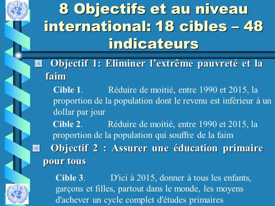 8 Objectifs et au niveau international: 18 cibles – 48 indicateurs Objectif 1: Eliminer lextrême pauvreté et la faim Objectif 1: Eliminer lextrême pau