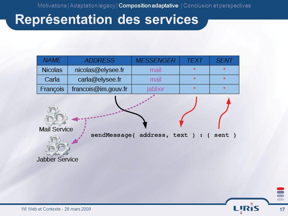 WI Web et Contexte - 26 mars 2009 17 Représentation des services Motivations   Adaptation legacy   Composition adaptative   Conclusion et perspectives