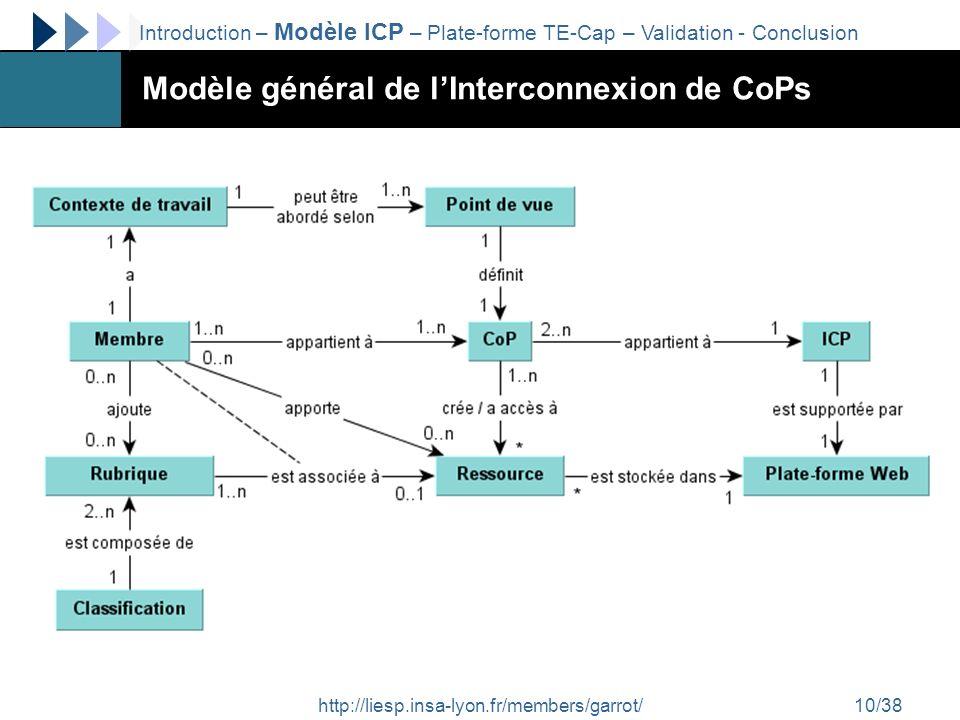 http://liesp.insa-lyon.fr/members/garrot/10/38 Modèle général de lInterconnexion de CoPs Introduction – Modèle ICP – Plate-forme TE-Cap – Validation -