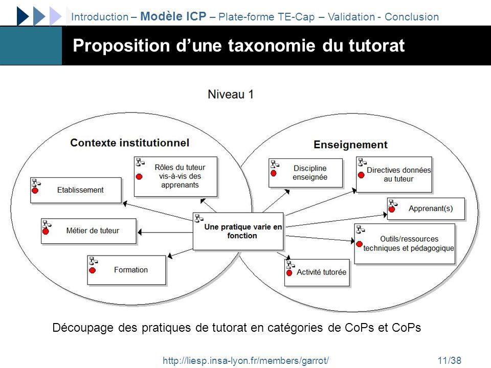 http://liesp.insa-lyon.fr/members/garrot/11/38 Proposition dune taxonomie du tutorat Découpage des pratiques de tutorat en catégories de CoPs et CoPs