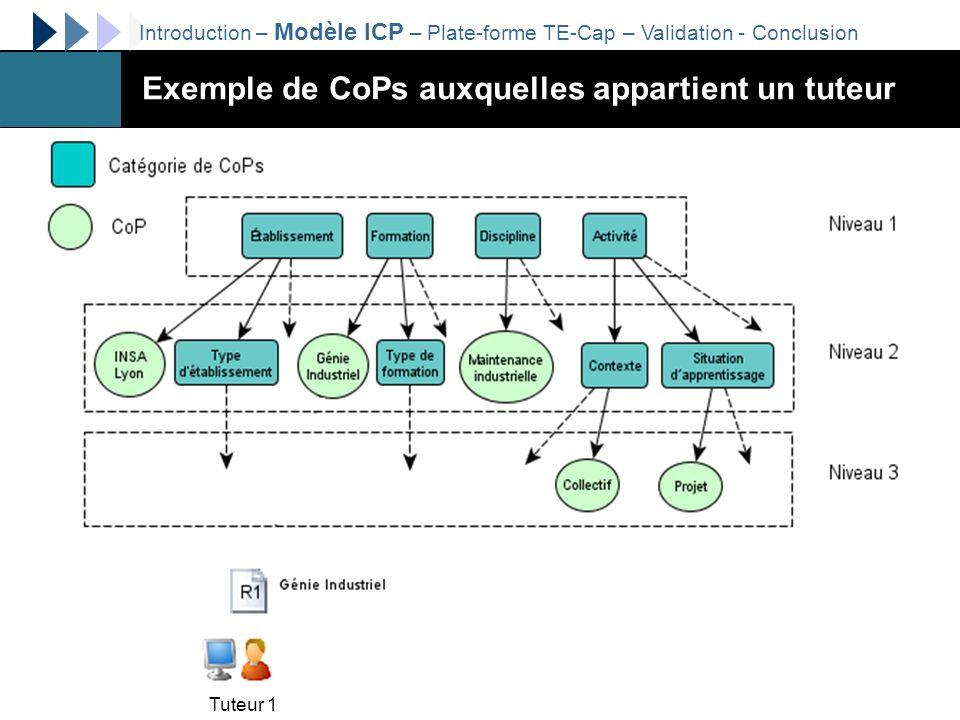 http://liesp.insa-lyon.fr/members/garrot/12/38 Exemple de CoPs auxquelles appartient un tuteur Introduction – Modèle ICP – Plate-forme TE-Cap – Valida