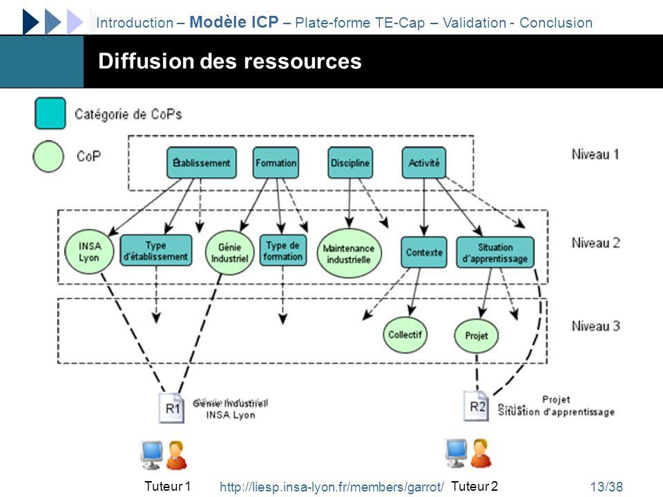 http://liesp.insa-lyon.fr/members/garrot/13/38 Diffusion des ressources Introduction – Modèle ICP – Plate-forme TE-Cap – Validation - Conclusion Tuteu