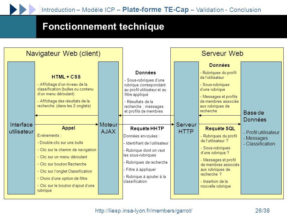 http://liesp.insa-lyon.fr/members/garrot/26/38 Fonctionnement technique Interface utilisateur Moteur AJAX Serveur HTTP Base de Données - Profil utilis
