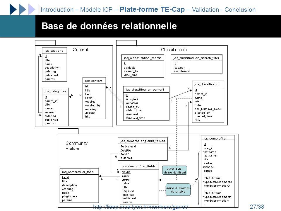 http://liesp.insa-lyon.fr/members/garrot/27/38 Base de données relationnelle Introduction – Modèle ICP – Plate-forme TE-Cap – Validation - Conclusion