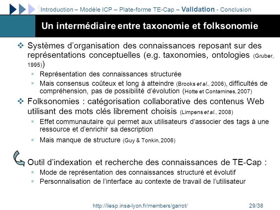 http://liesp.insa-lyon.fr/members/garrot/29/38 Un intermédiaire entre taxonomie et folksonomie Systèmes dorganisation des connaissances reposant sur d