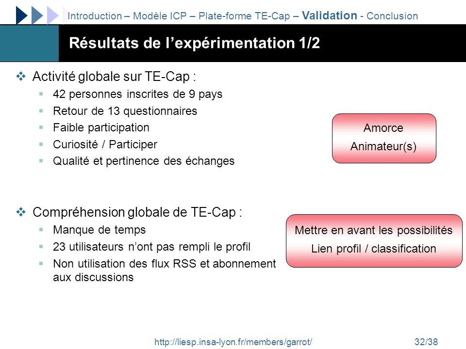 http://liesp.insa-lyon.fr/members/garrot/32/38 Résultats de lexpérimentation 1/2 Activité globale sur TE-Cap : 42 personnes inscrites de 9 pays Retour