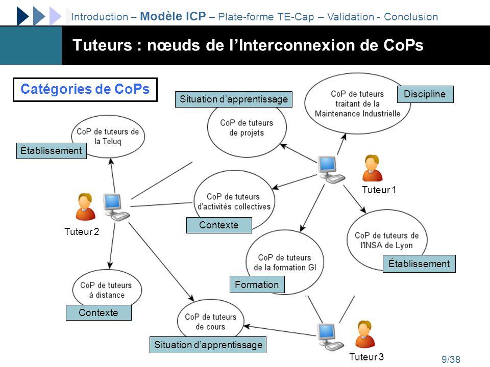 http://liesp.insa-lyon.fr/members/garrot/10/38 Modèle général de lInterconnexion de CoPs Introduction – Modèle ICP – Plate-forme TE-Cap – Validation - Conclusion
