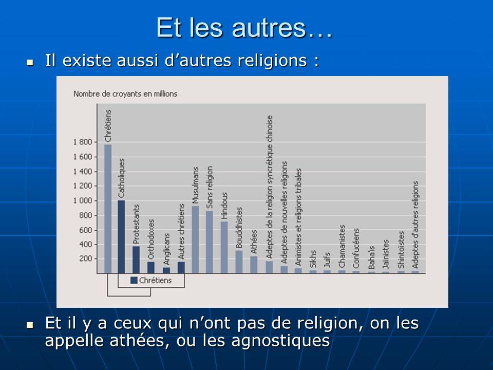 Et les autres… Il existe aussi dautres religions : Il existe aussi dautres religions : Et il y a ceux qui nont pas de religion, on les appelle athées, ou les agnostiques Et il y a ceux qui nont pas de religion, on les appelle athées, ou les agnostiques