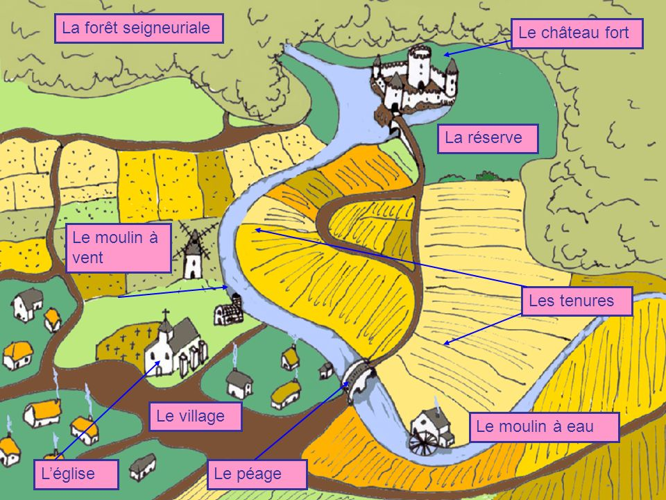 La seigneurie La réserve La forêt seigneuriale Le moulin à vent Le village LégliseLe péage Le moulin à eau Les tenures Le château fort