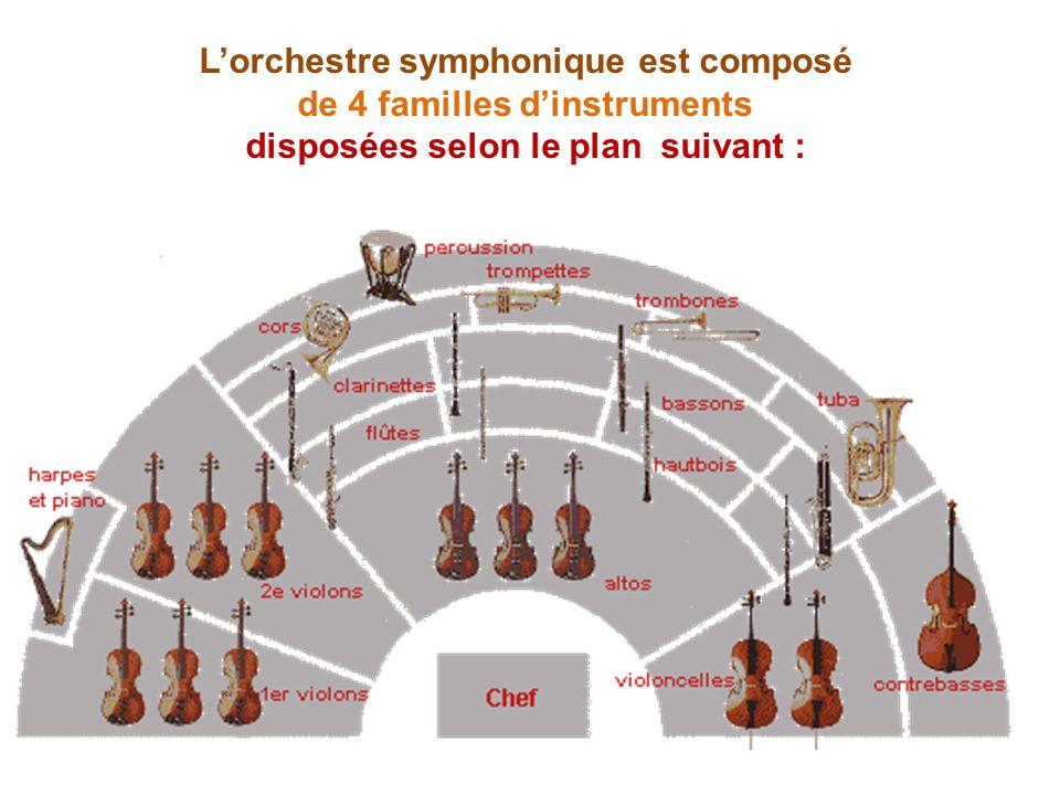Lorchestre symphonique est composé de 4 familles dinstruments disposées selon le plan suivant :