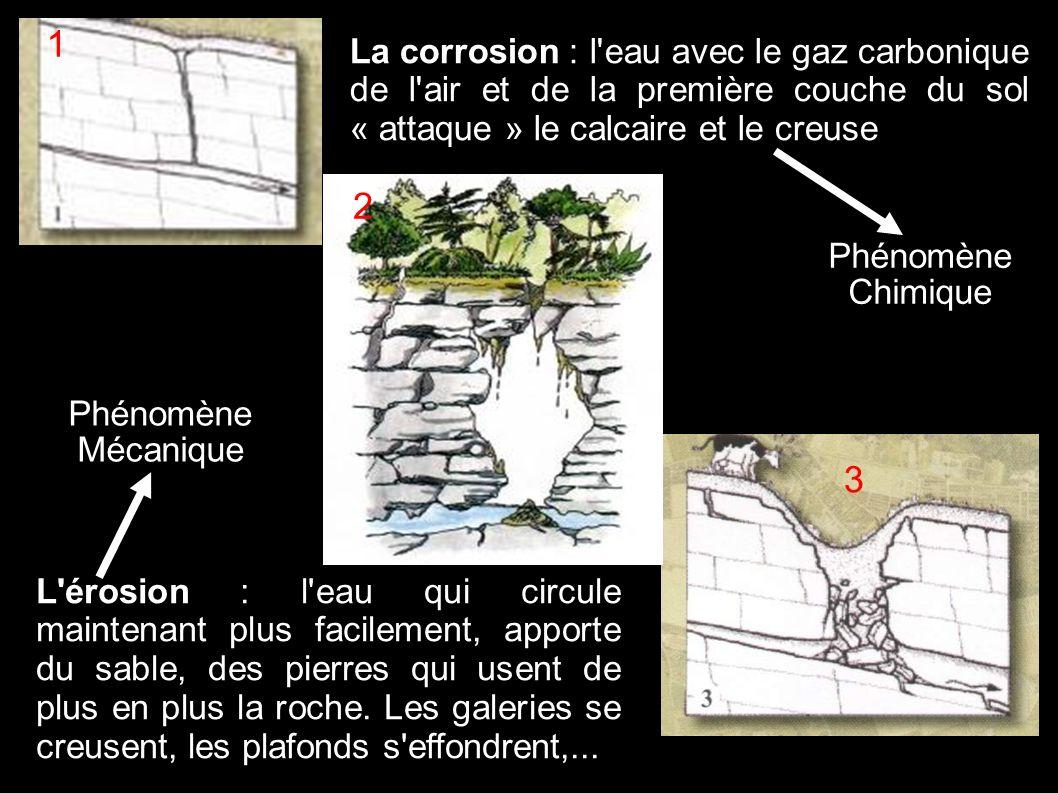 Calcaire Roche imperméable Rivière souterraine Gouffre