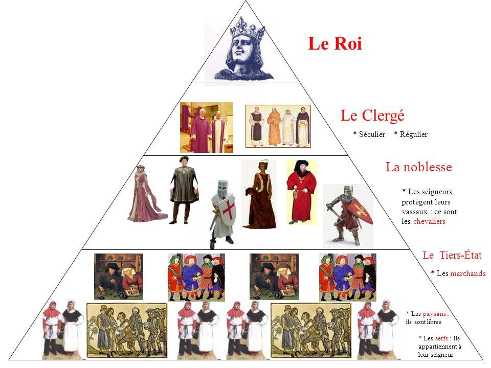 Le Roi Le Clergé La noblesse Le Tiers-État * Régulier* Séculier * Les seigneurs protègent leurs vassaux : ce sont les chevaliers * Les paysans : ils sont libres * Les serfs : Ils appartiennent à leur seigneur * Les marchands