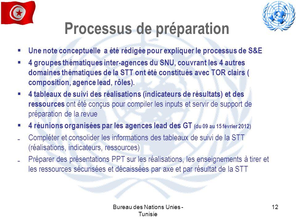 Processus de préparation Une note conceptuelle a été rédigée pour expliquer le processus de S&E 4 groupes thématiques inter-agences du SNU, couvrant l