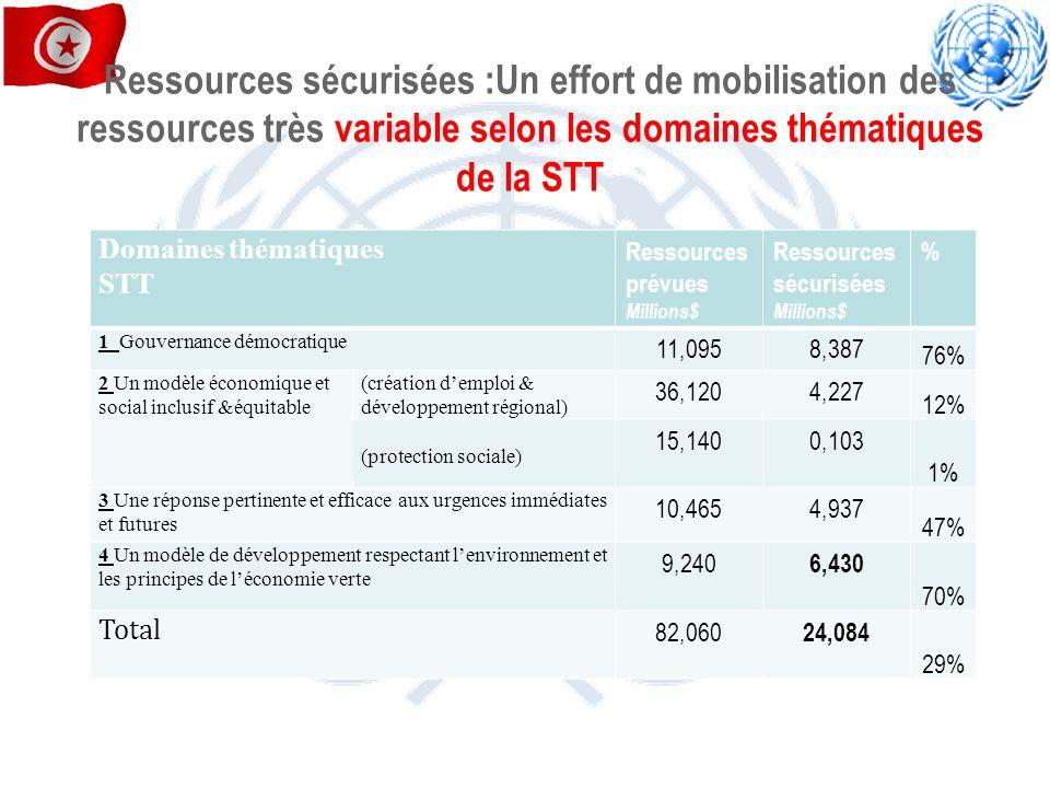 Ressources sécurisées :Un effort de mobilisation des ressources très variable selon les domaines thématiques de la STT Domaines thématiques STT Ressou