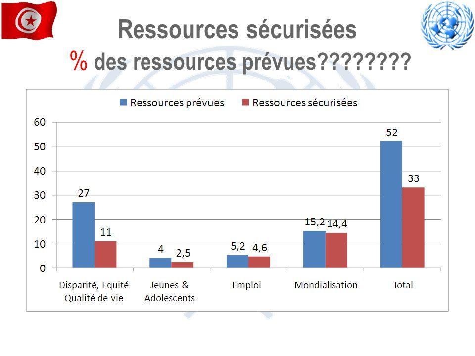 Ressources sécurisées % des ressources prévues????????