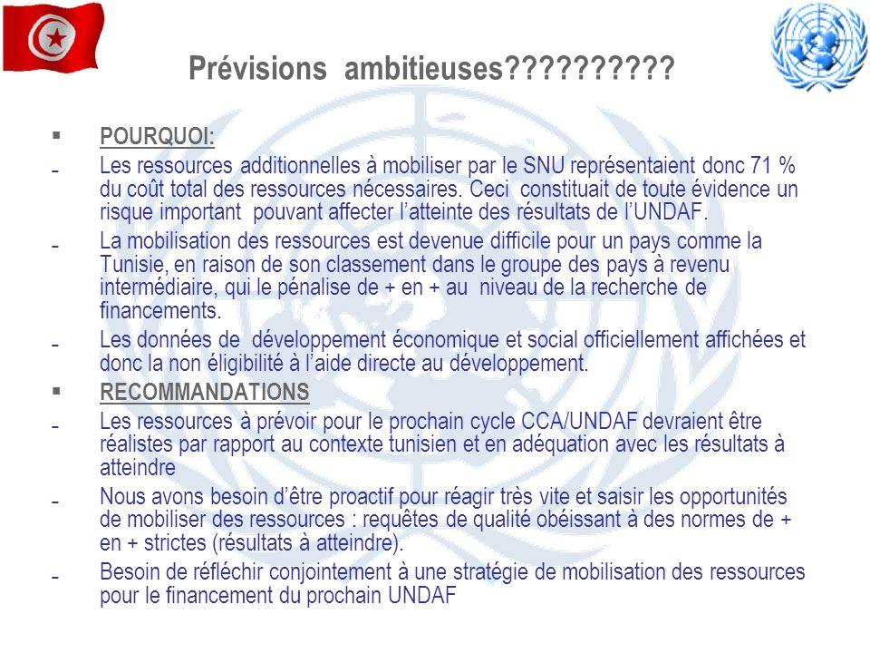 Prévisions ambitieuses?????????? POURQUOI: Les ressources additionnelles à mobiliser par le SNU représentaient donc 71 % du coût total des ressources