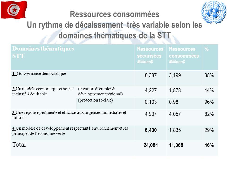 Ressources consommées Un rythme de décaissement très variable selon les domaines thématiques de la STT Domaines thématiques STT Ressources sécurisées